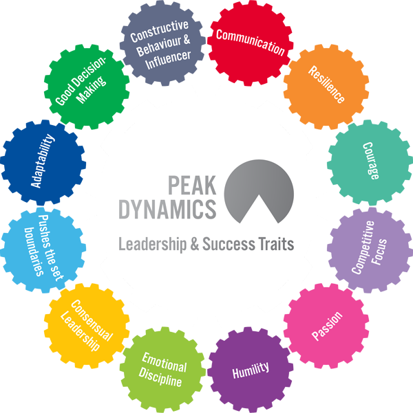 Peak-Dynamics-Leadership-and-Success-Traits