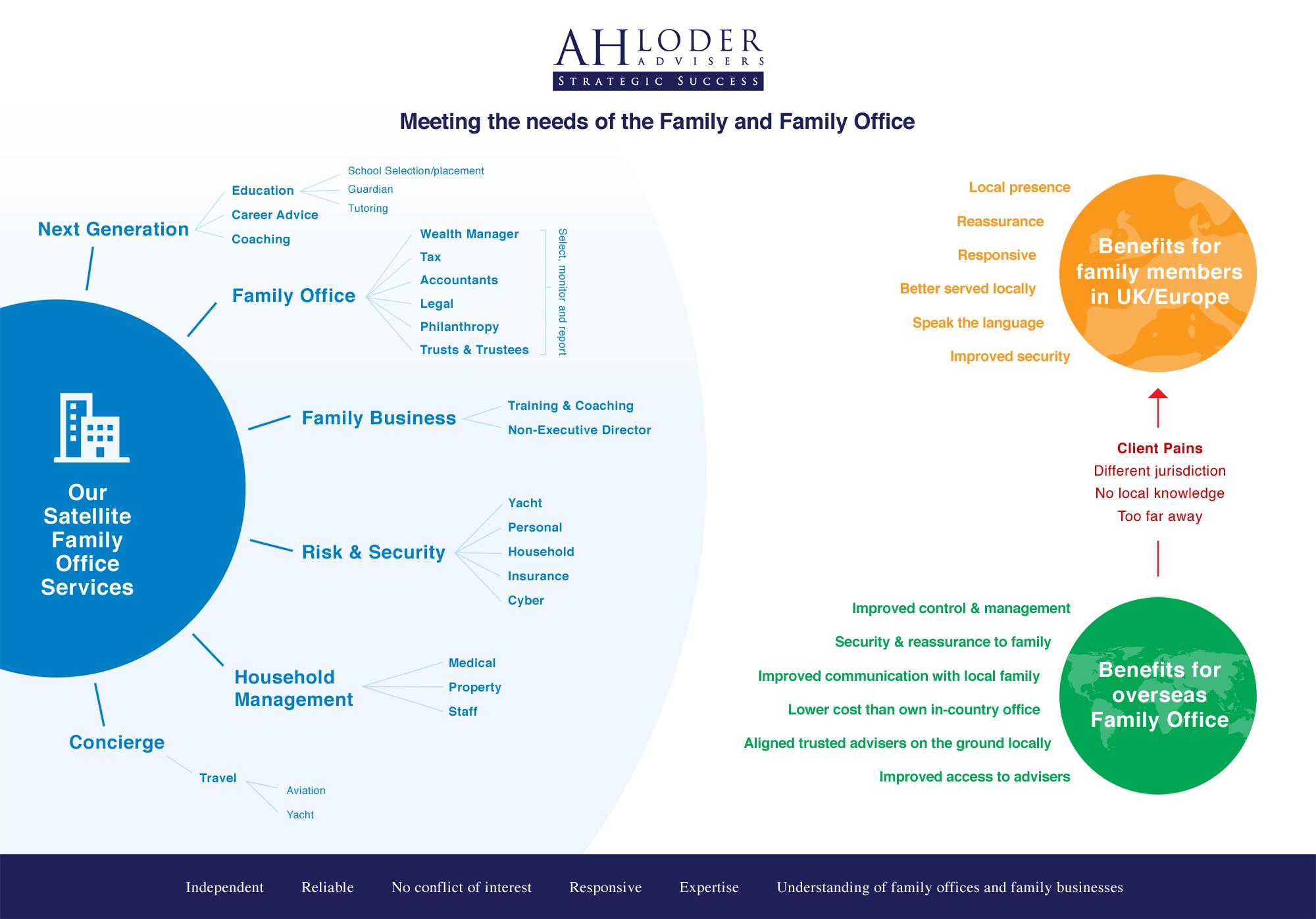 ah-loder-advisers-satellite-family-offics